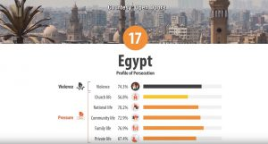 Statistics on Egyptian Christians courtesy of Open Door